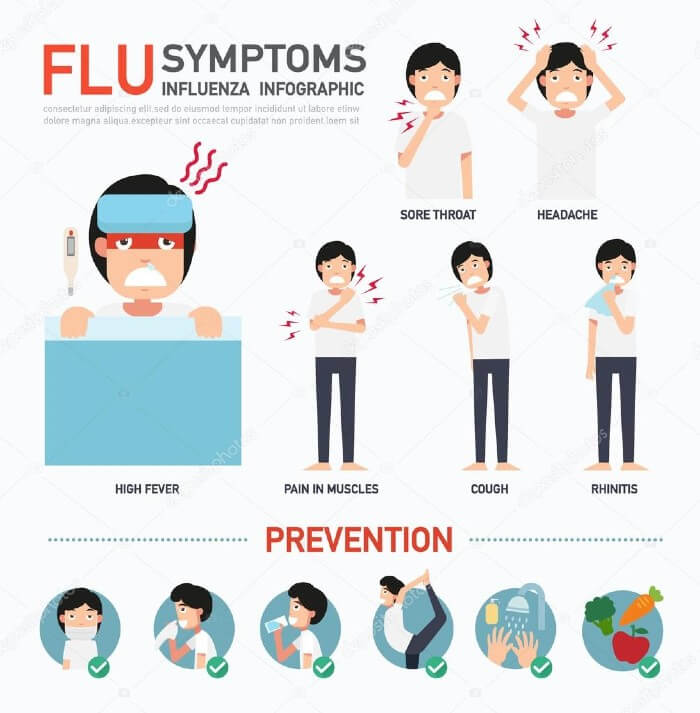 Bird flu and common flu symptoms appear to be common, hence please immediately go to the doctor.
